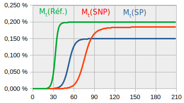 SNP-x-faible-mortalite.png