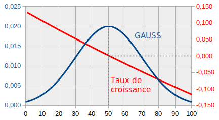 courbe-gauss.png