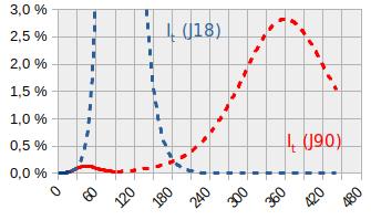 rebond-graphique.png
